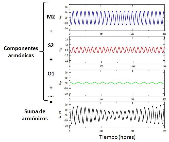 suma_armonicos